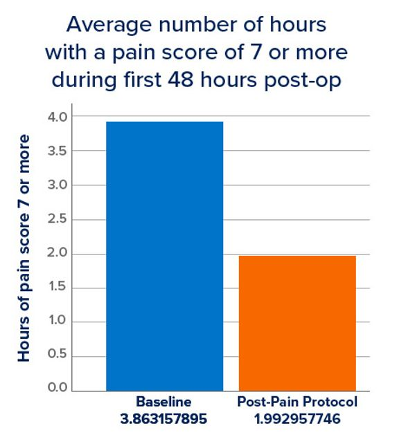 Post-Op Pain Score Chart