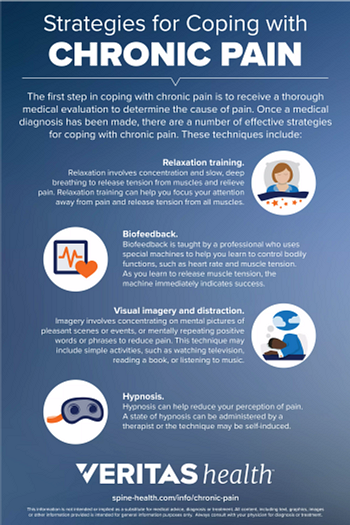 Infographic explaining strategies for coping with chronic pain