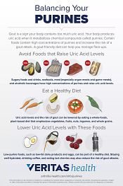 Infographic displaying which foods to avoid, moderate, or enjoy to balance purines.