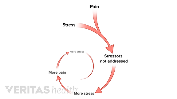 Illustration showing a spiral of how emotional stress causes pain