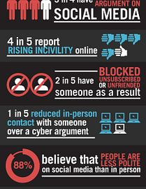 Anti Social Networks Infographic