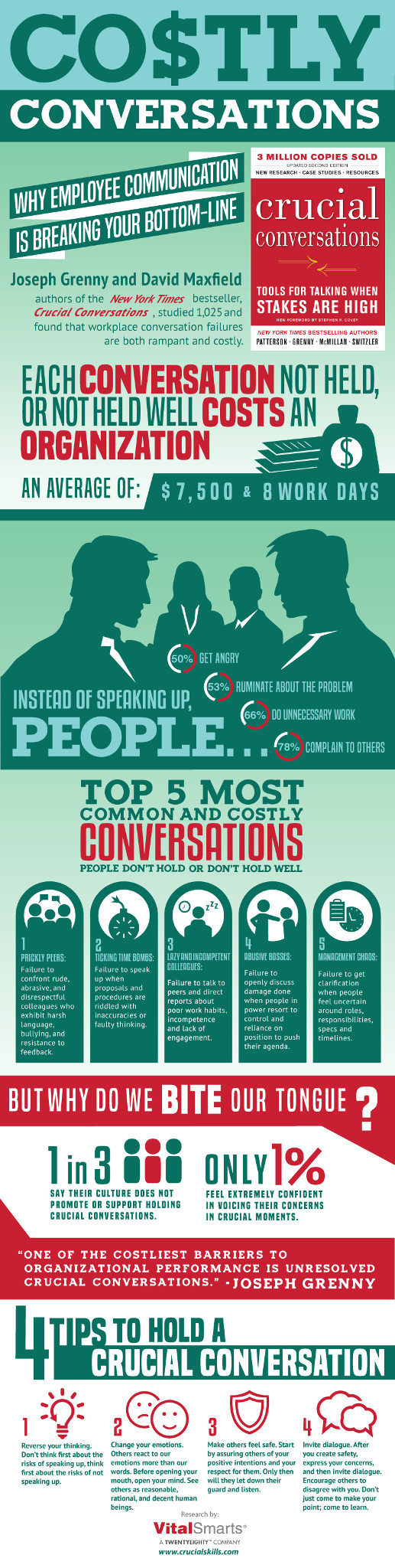 costly-conversations-infographic