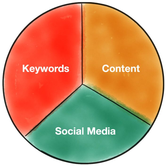 The Search Engine Optimization Pie