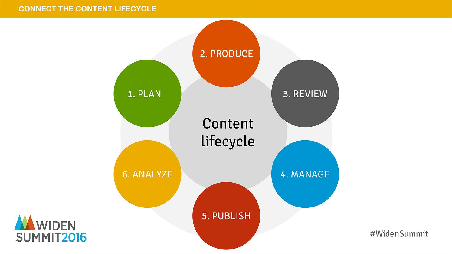 Visual Content Lifecycle & DAM Software