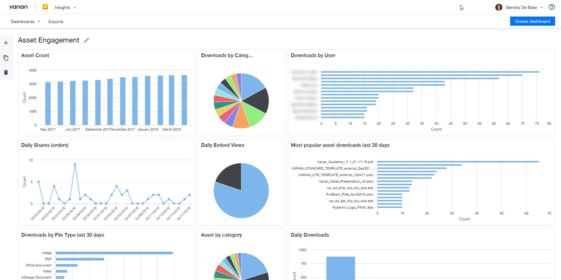 Content Analytics Dashboard