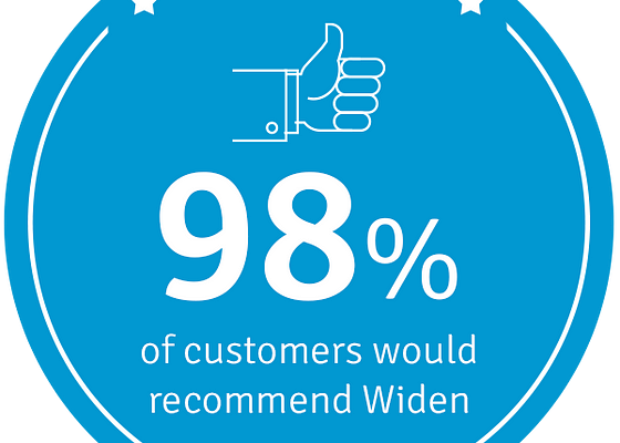 98 percent of customers would recommend Widen