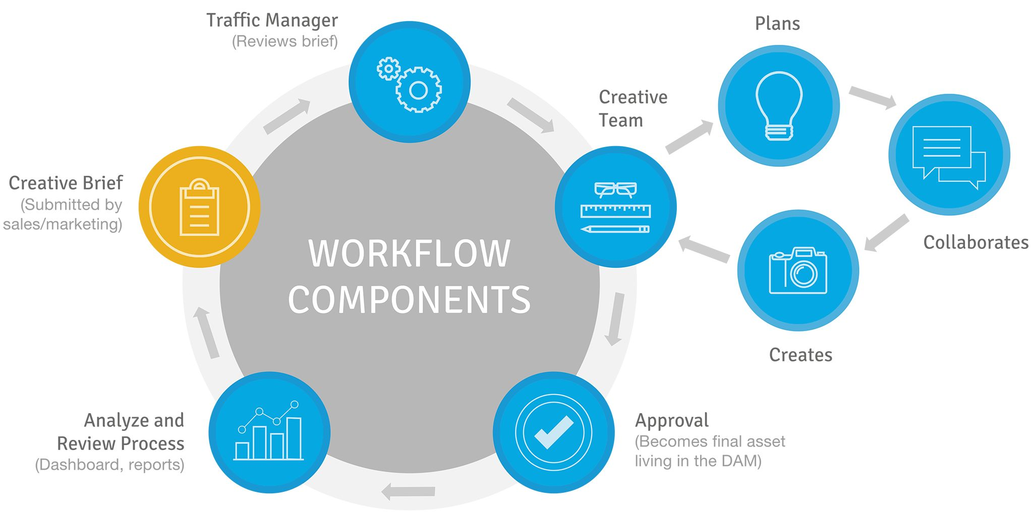 Digital Asset Management Planning Tool and Workflow Components