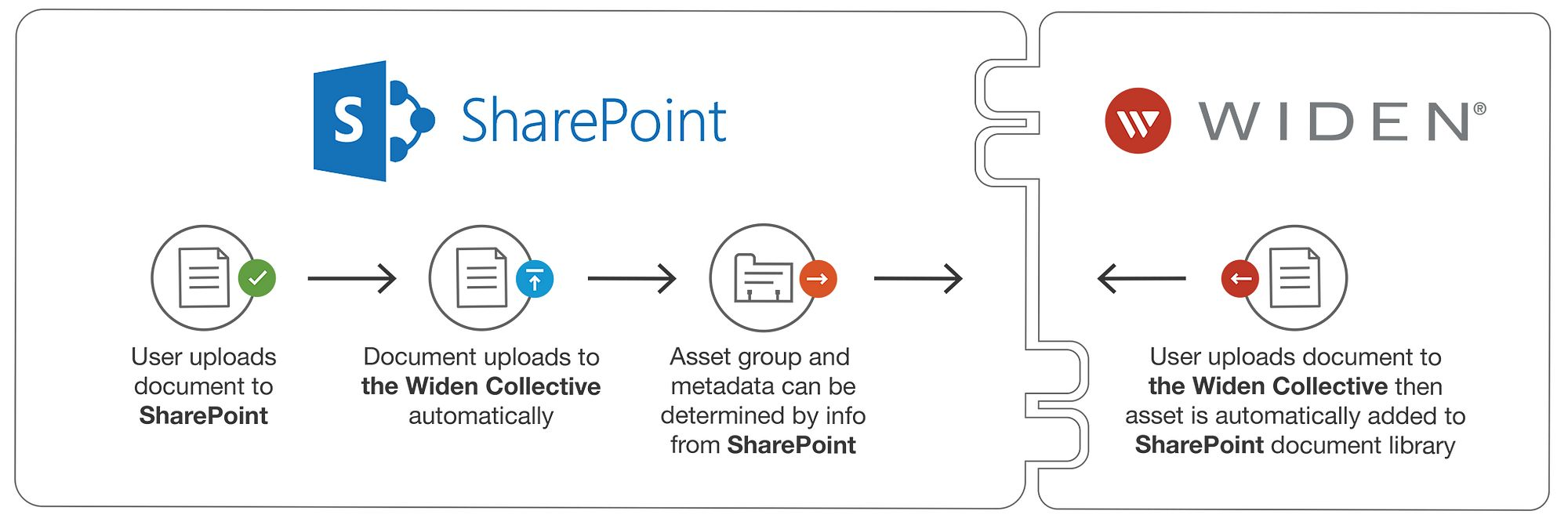 SharePoint integration with the Widen Collective