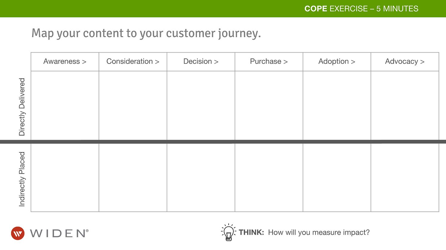 Content Marketing Strategy COPE Worksheet